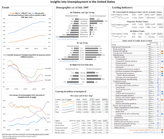 unemployment_dashboard_munoz